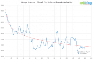google-domain-authority-iliskisi