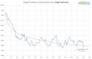 google-page-authority-ilişkisi